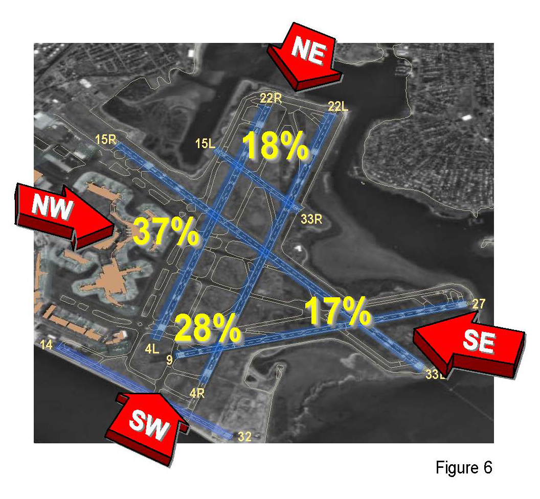 Logan's runway use based on the winds and the percentage each configuration is utilized.